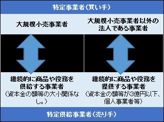 消費税転嫁対策1