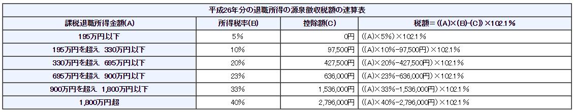 平成26年分の退職所得の源泉徴収税額の速算表