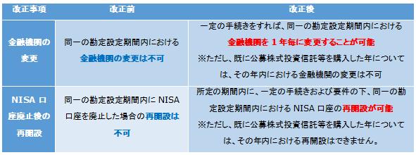 NISA2