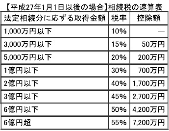 相続税税率表