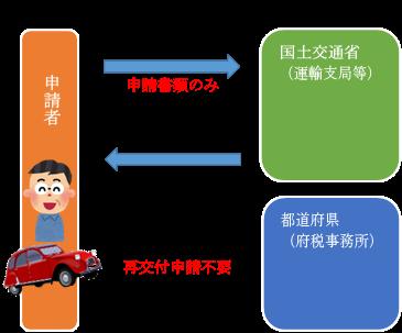 自動車税2