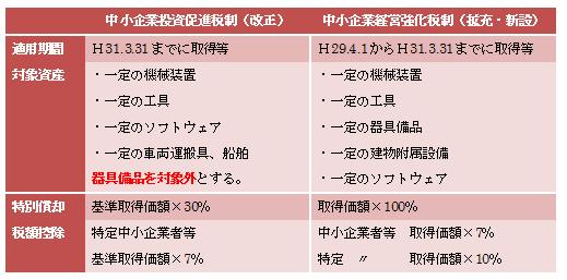 %e7%b5%8c%e5%96%b6%e5%bc%b7%e5%8c%96%e6%b3%95